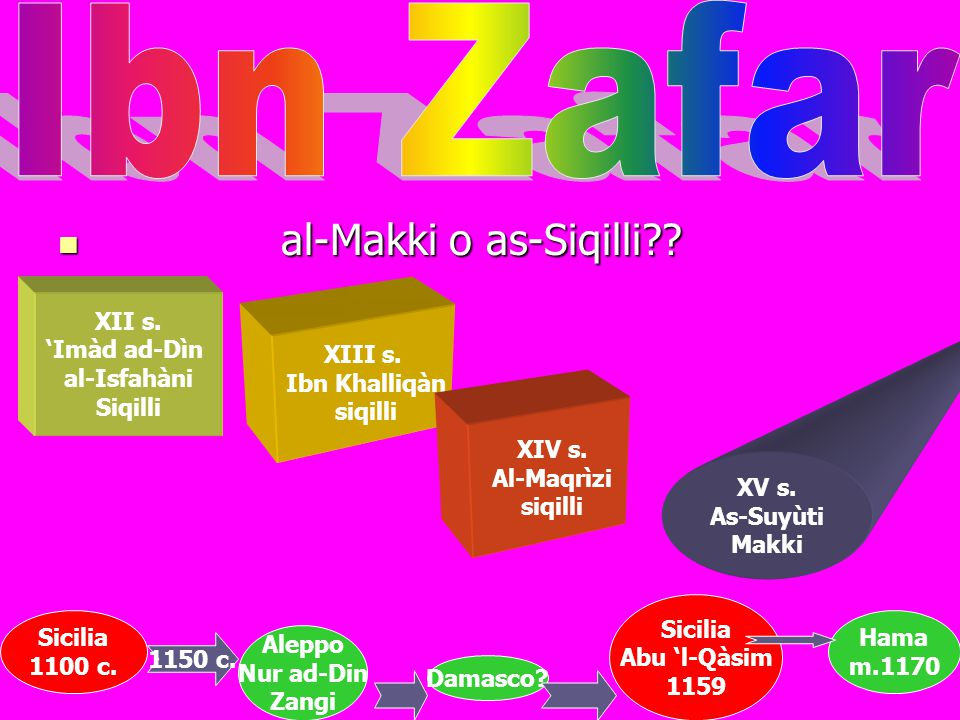 Ibn Zafar al-Makki o as-Siqilli XII s. 'Imàd ad-Dìn al-Isfahàni
