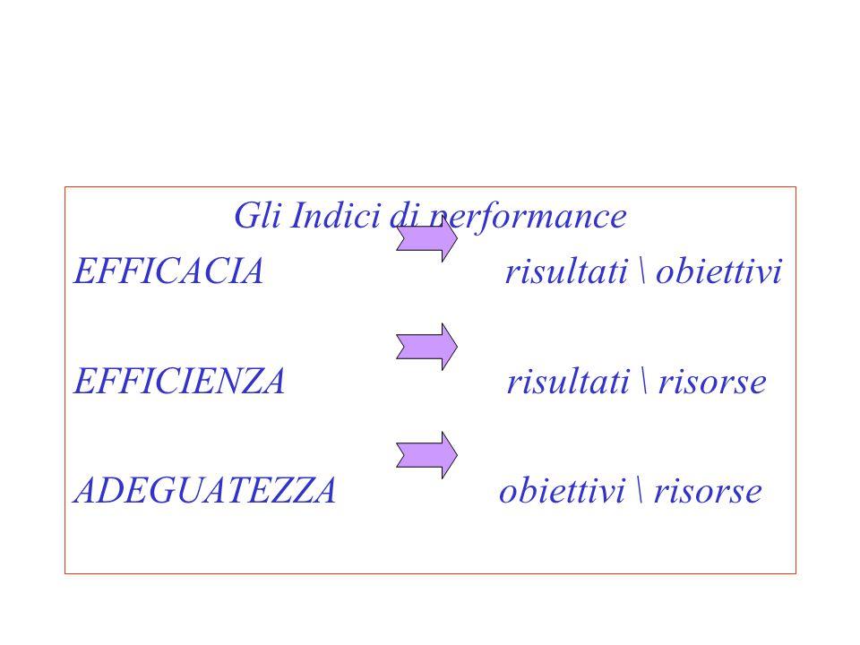 Gli Indici di performance