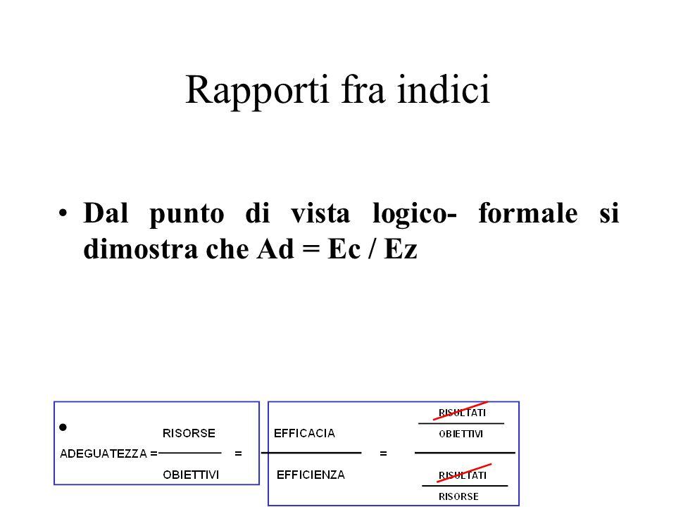 Rapporti fra indici Dal punto di vista logico- formale si dimostra che Ad = Ec / Ez