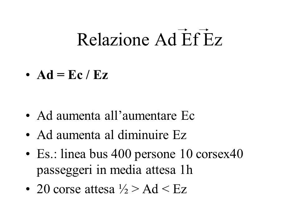 Relazione Ad Ef Ez Ad = Ec / Ez Ad aumenta all'aumentare Ec