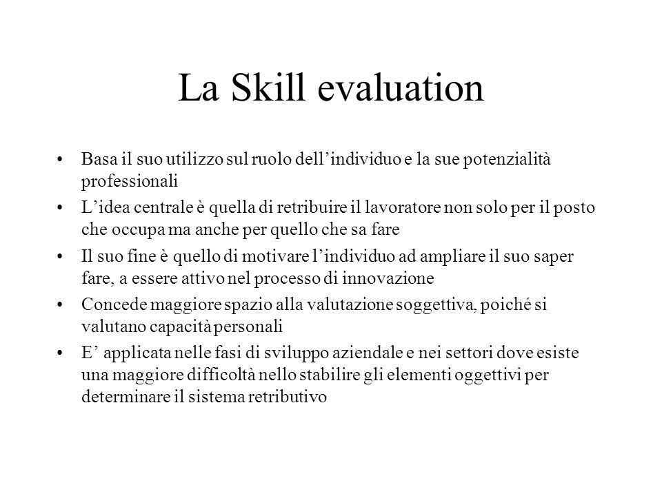 La Skill evaluation Basa il suo utilizzo sul ruolo dell'individuo e la sue potenzialità professionali.