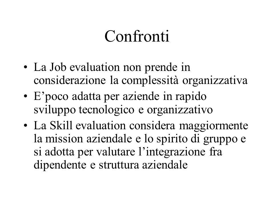 Confronti La Job evaluation non prende in considerazione la complessità organizzativa.