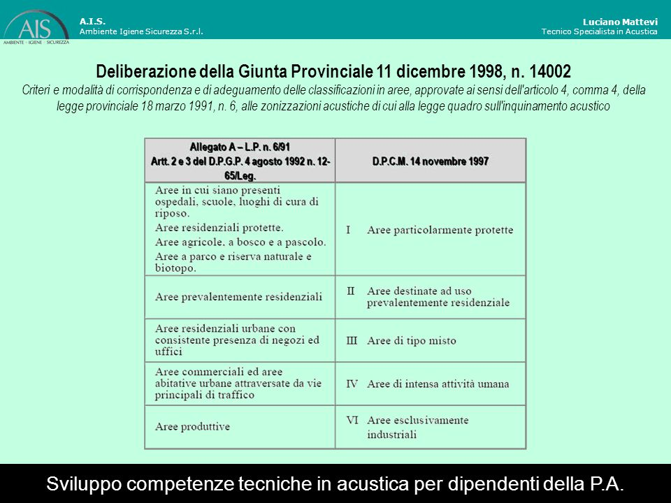 Deliberazione della Giunta Provinciale 11 dicembre 1998, n. 14002