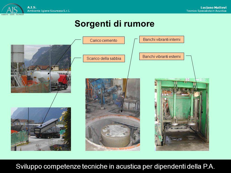 A.I.S. Ambiente Igiene Sicurezza S.r.l. Luciano Mattevi. Tecnico Specialista in Acustica. Sorgenti di rumore.