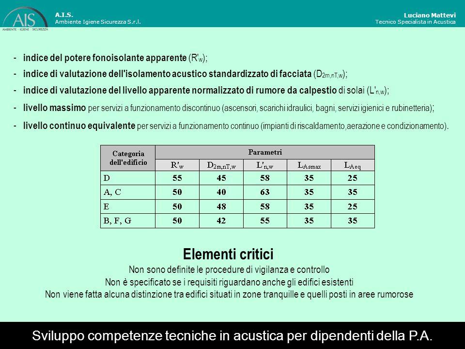 A.I.S. Ambiente Igiene Sicurezza S.r.l. Luciano Mattevi. Tecnico Specialista in Acustica. - indice del potere fonoisolante apparente (R w);