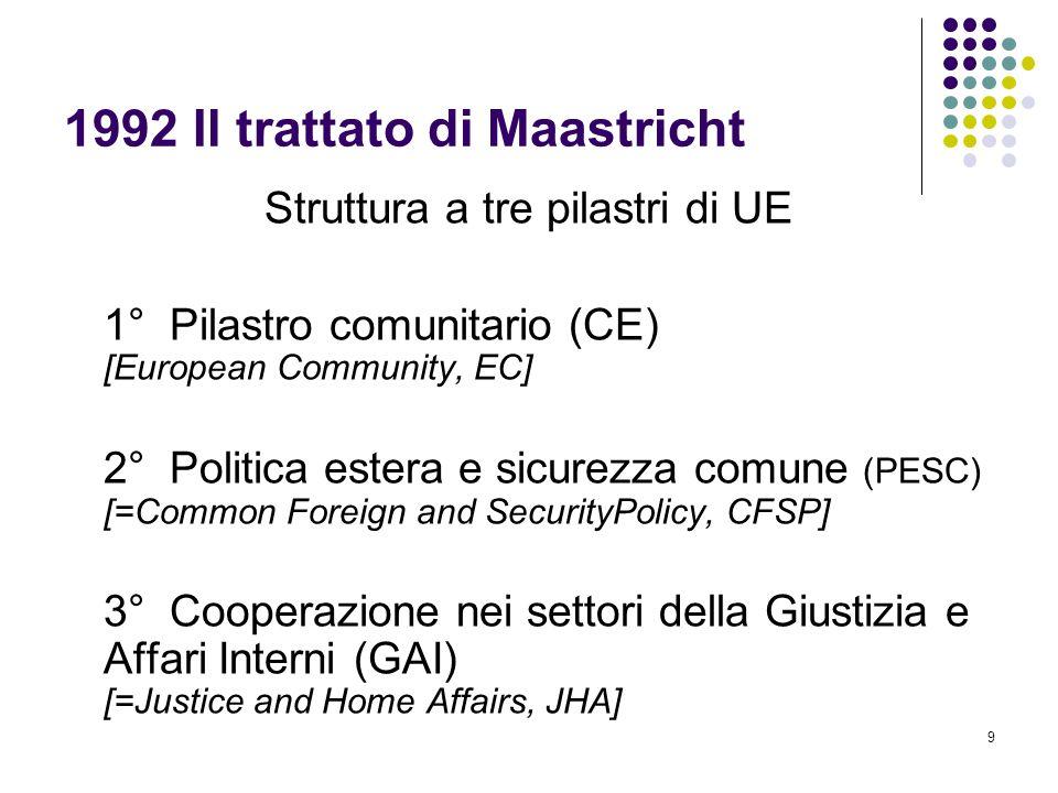 1992 Il trattato di Maastricht