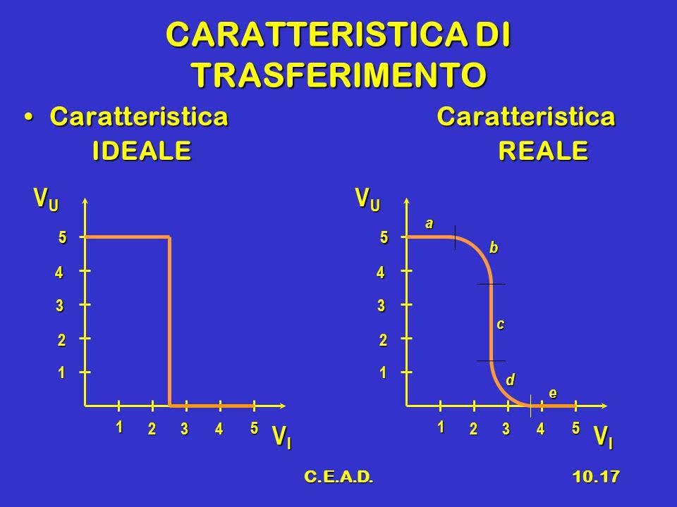 CARATTERISTICA DI TRASFERIMENTO