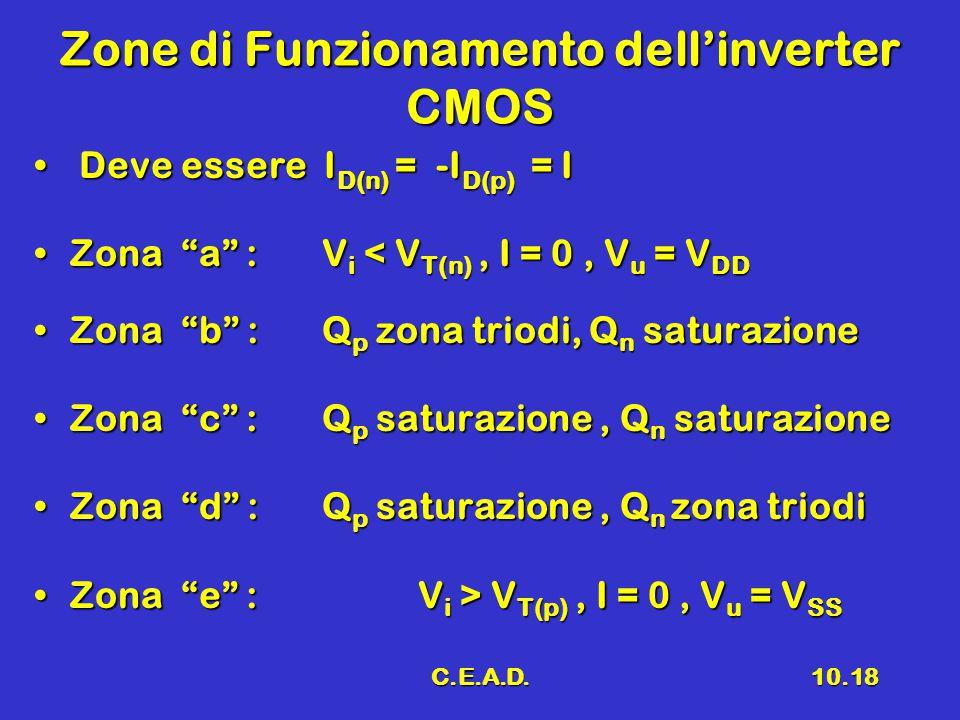 Zone di Funzionamento dell'inverter CMOS