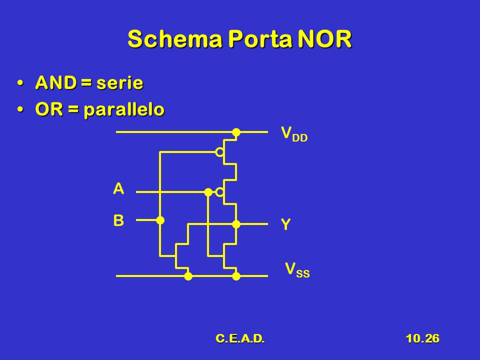 Schema Porta NOR AND = serie OR = parallelo VDD A B Y VSS C.E.A.D.