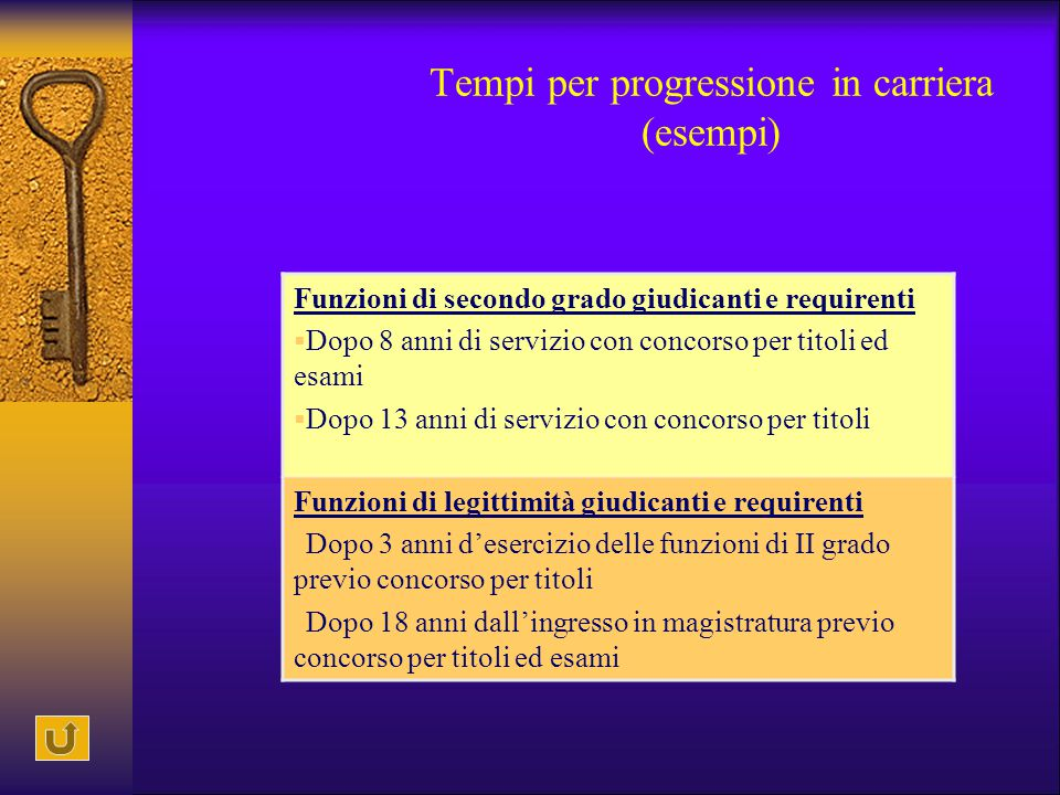 Tempi per progressione in carriera (esempi)