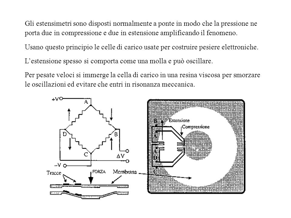 Gli estensimetri sono disposti normalmente a ponte in modo che la pressione ne porta due in compressione e due in estensione amplificando il fenomeno.