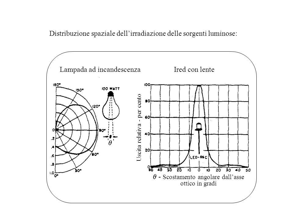 Distribuzione spaziale dell'irradiazione delle sorgenti luminose: