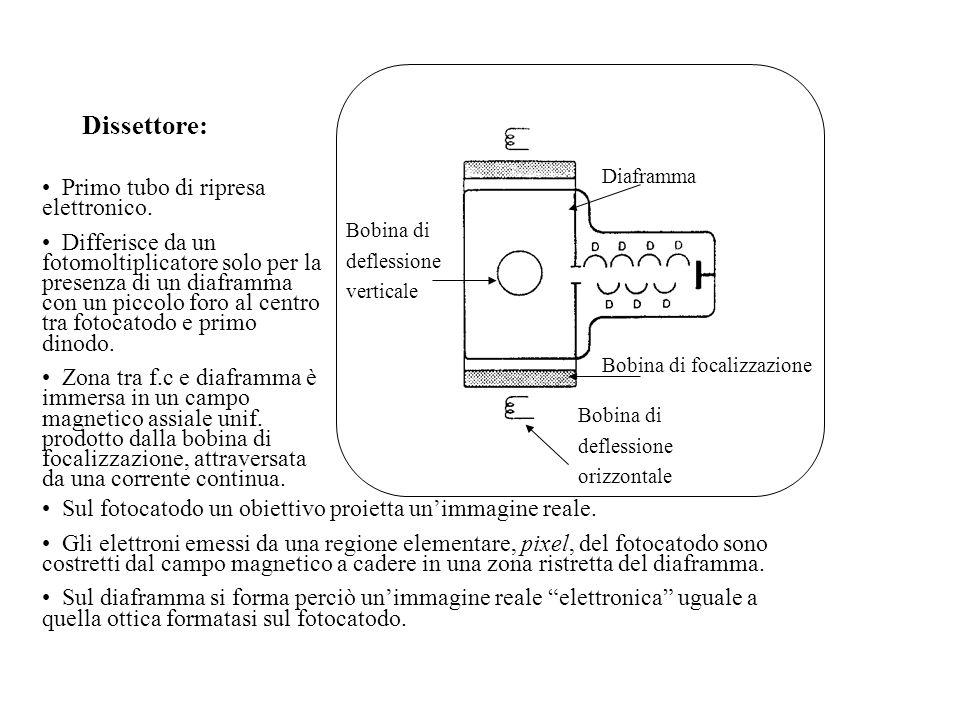 Dissettore: Primo tubo di ripresa elettronico.