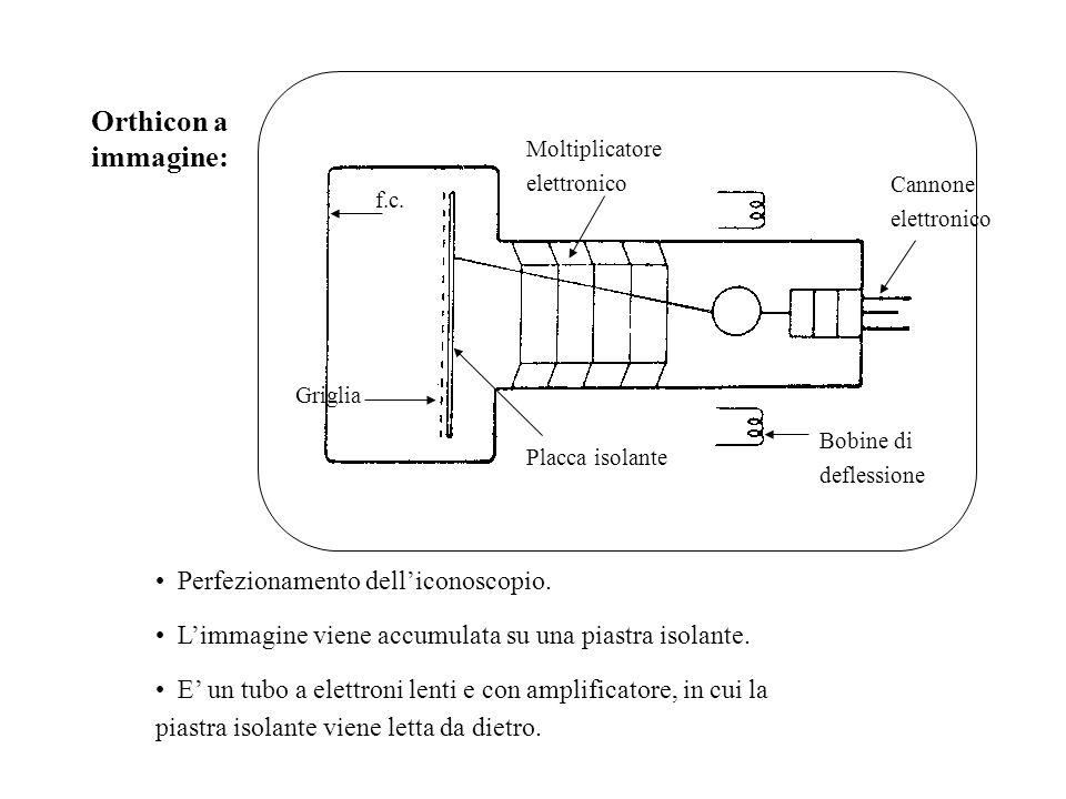Orthicon a immagine: Perfezionamento dell'iconoscopio.