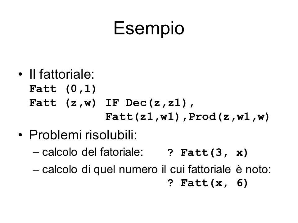 Esempio Il fattoriale: Fatt (0,1) Fatt (z,w) IF Dec(z,z1), Fatt(z1,w1),Prod(z,w1,w) Problemi risolubili: