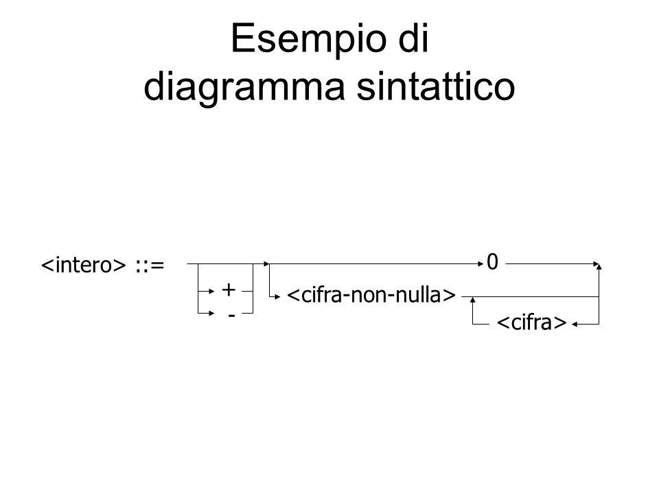 Esempio di diagramma sintattico