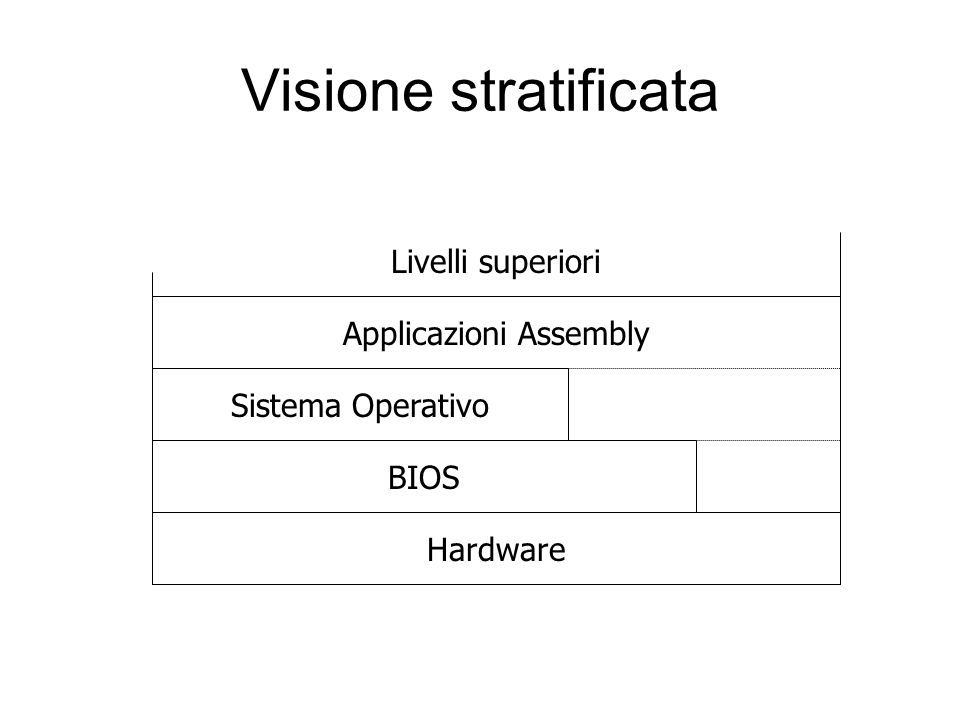 Applicazioni Assembly