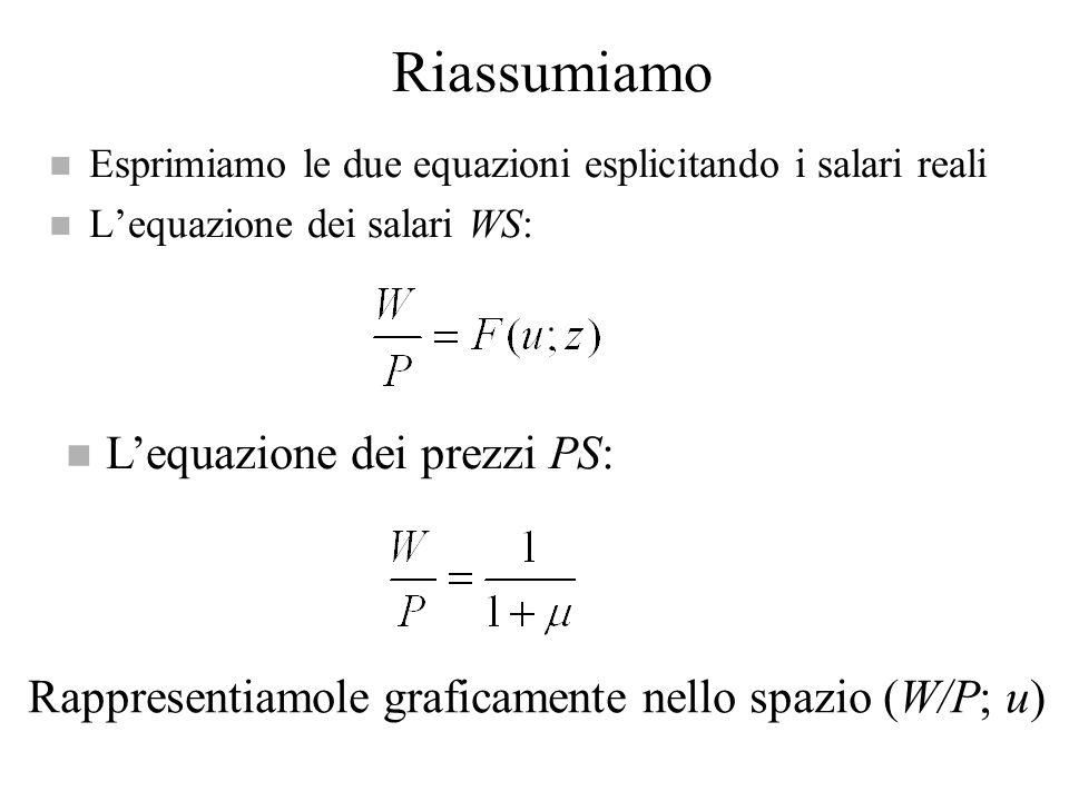 Riassumiamo L'equazione dei prezzi PS: