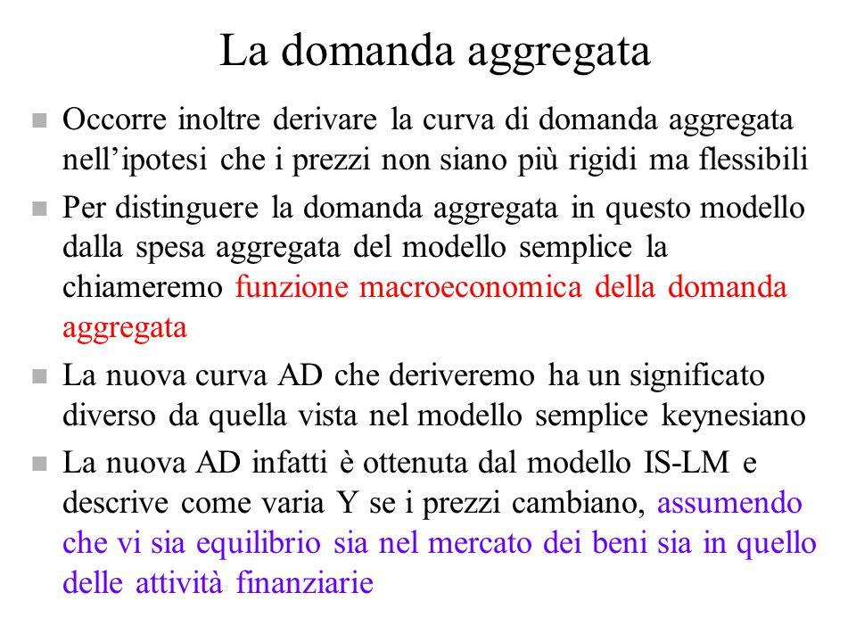 La domanda aggregata Occorre inoltre derivare la curva di domanda aggregata nell'ipotesi che i prezzi non siano più rigidi ma flessibili.
