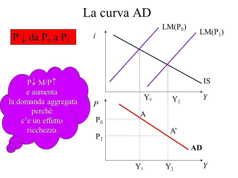 La curva AD P ↓ da P0 a P1 LM(P0) LM(P1) Y P i IS Y0 Y1 P M/P