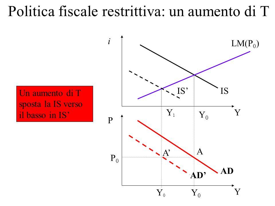 Politica fiscale restrittiva: un aumento di T