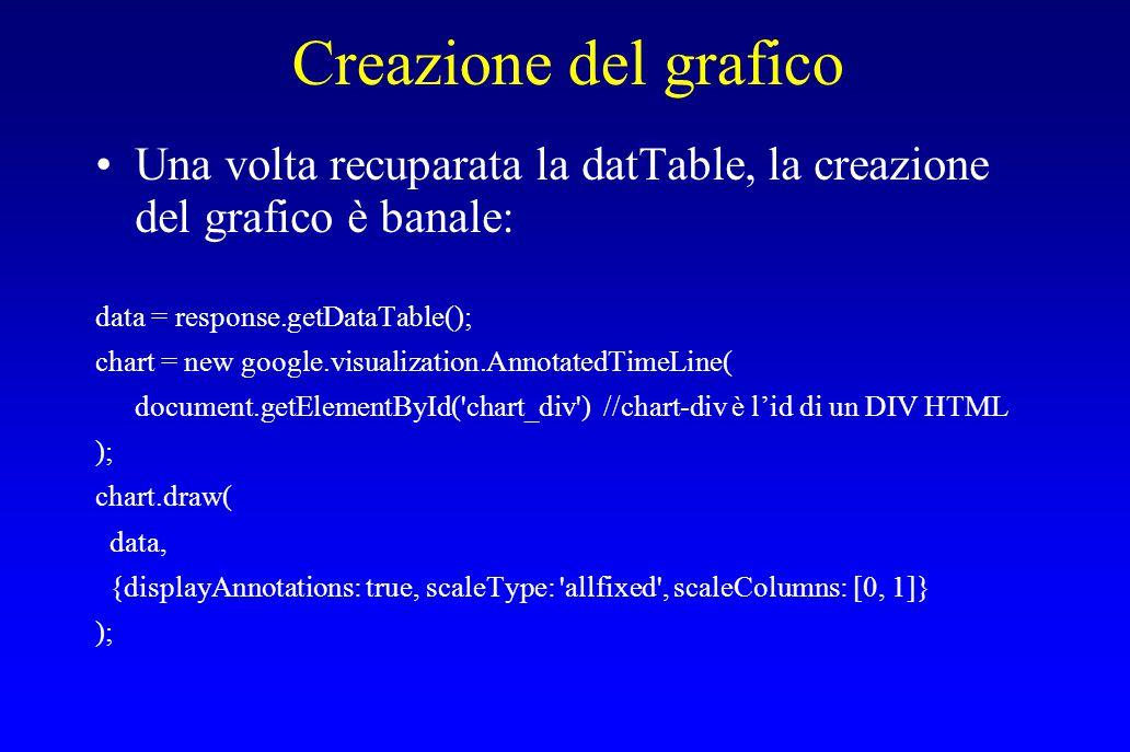 Creazione del grafico Una volta recuparata la datTable, la creazione del grafico è banale: data = response.getDataTable();