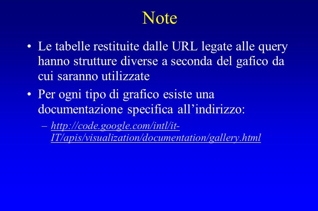 Note Le tabelle restituite dalle URL legate alle query hanno strutture diverse a seconda del gafico da cui saranno utilizzate.