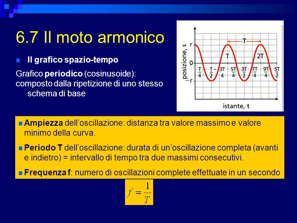 6.7 Il moto armonico Il grafico spazio-tempo