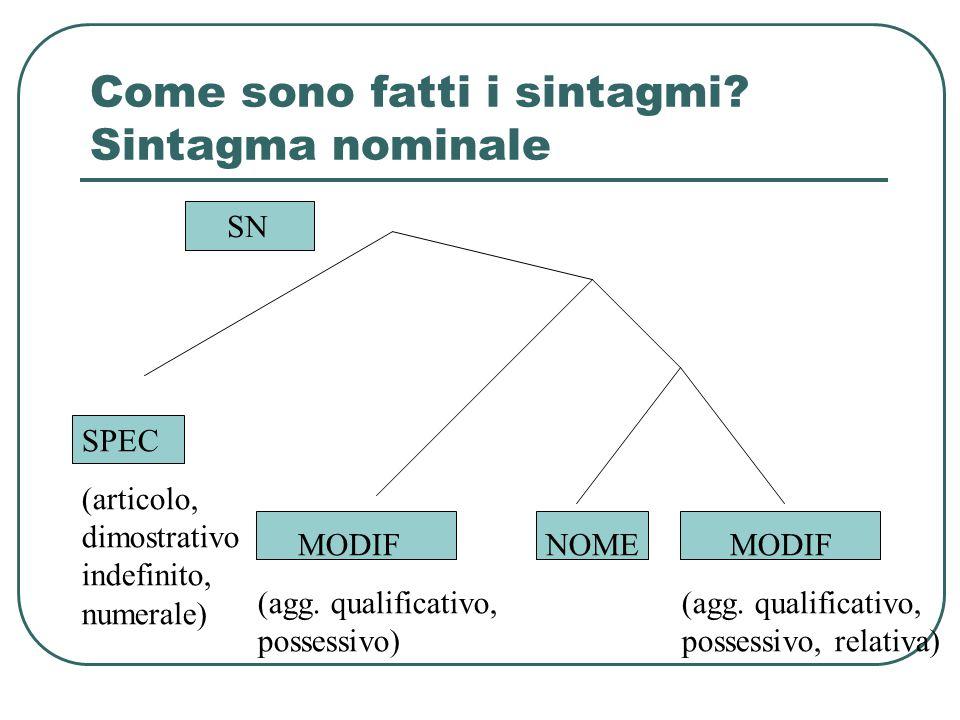 Come sono fatti i sintagmi Sintagma nominale