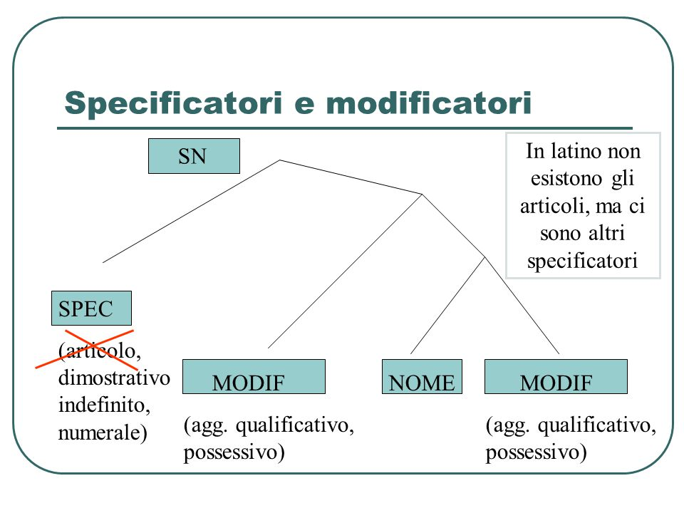 Specificatori e modificatori