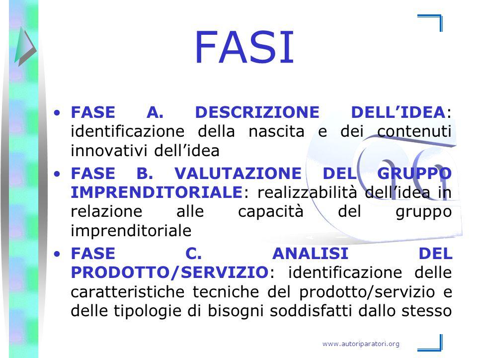 FASI FASE A. DESCRIZIONE DELL'IDEA: identificazione della nascita e dei contenuti innovativi dell'idea.