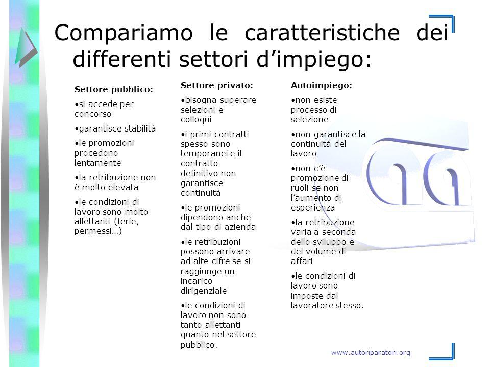 Compariamo le caratteristiche dei differenti settori d'impiego: