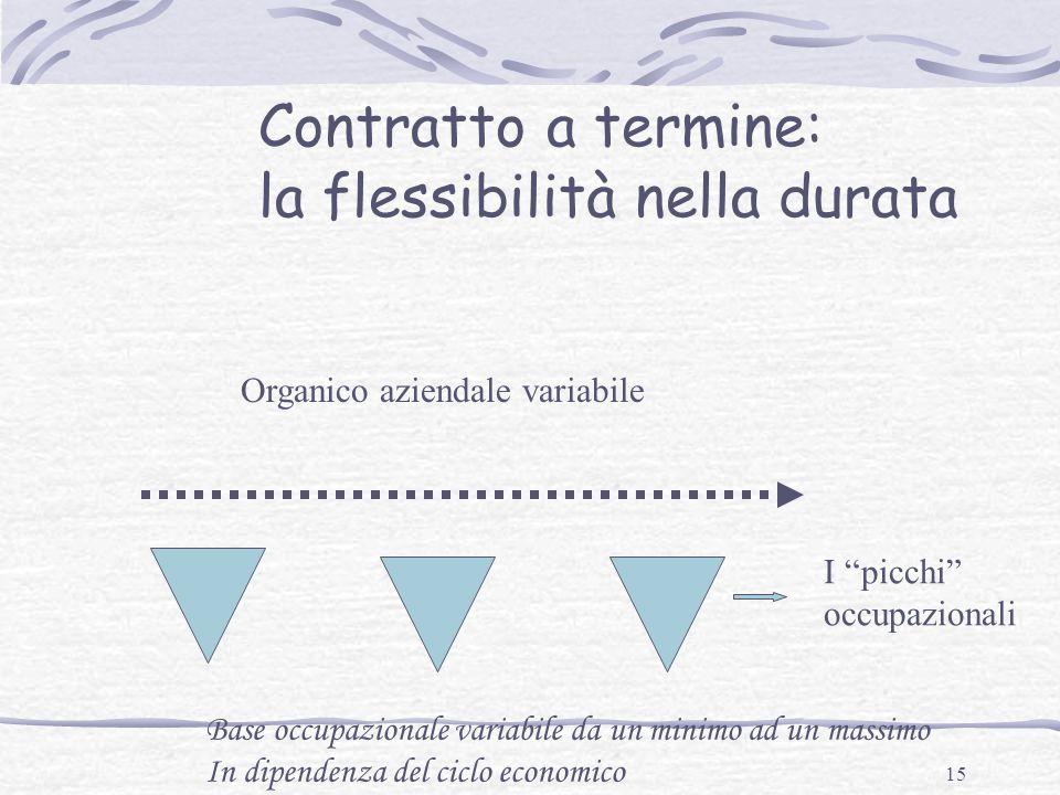 la flessibilità nella durata