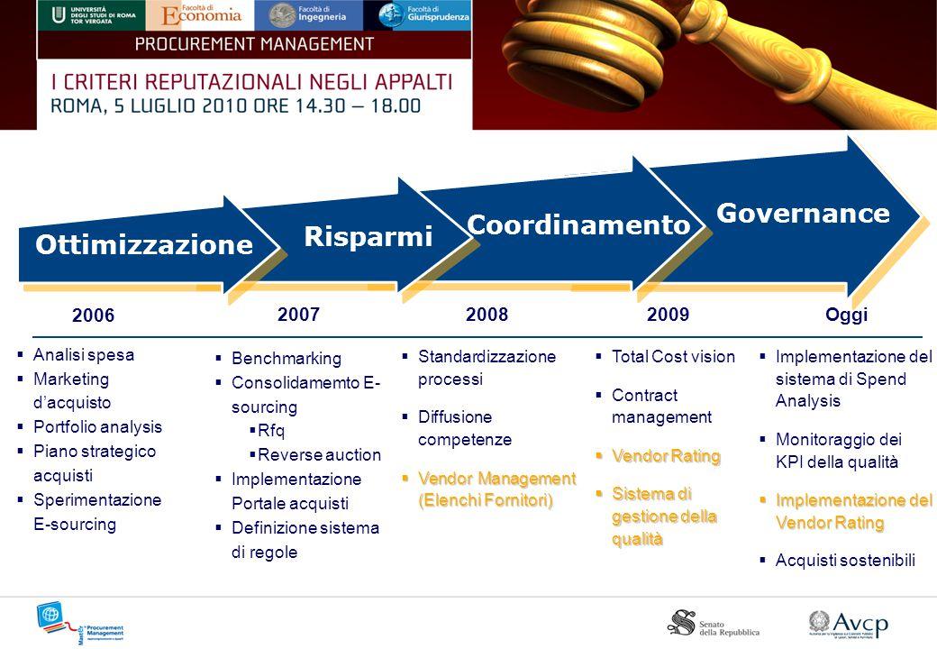 Governance Coordinamento Risparmi Ottimizzazione 2006 2007 2008 2009