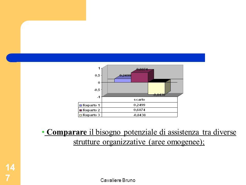 Comparare il bisogno potenziale di assistenza tra diverse strutture organizzative (aree omogenee);