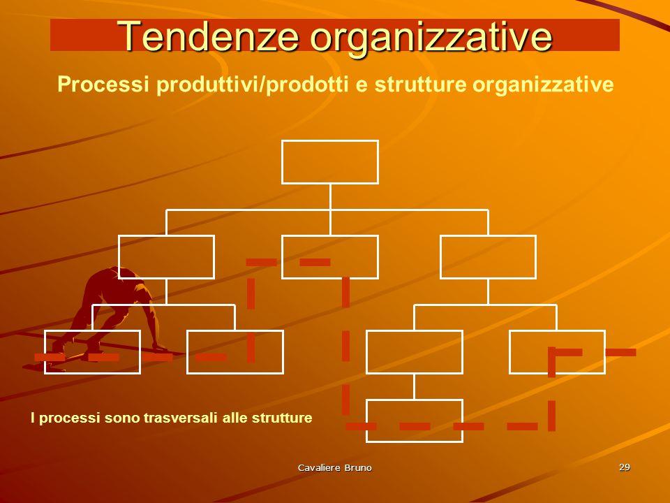 Tendenze organizzative