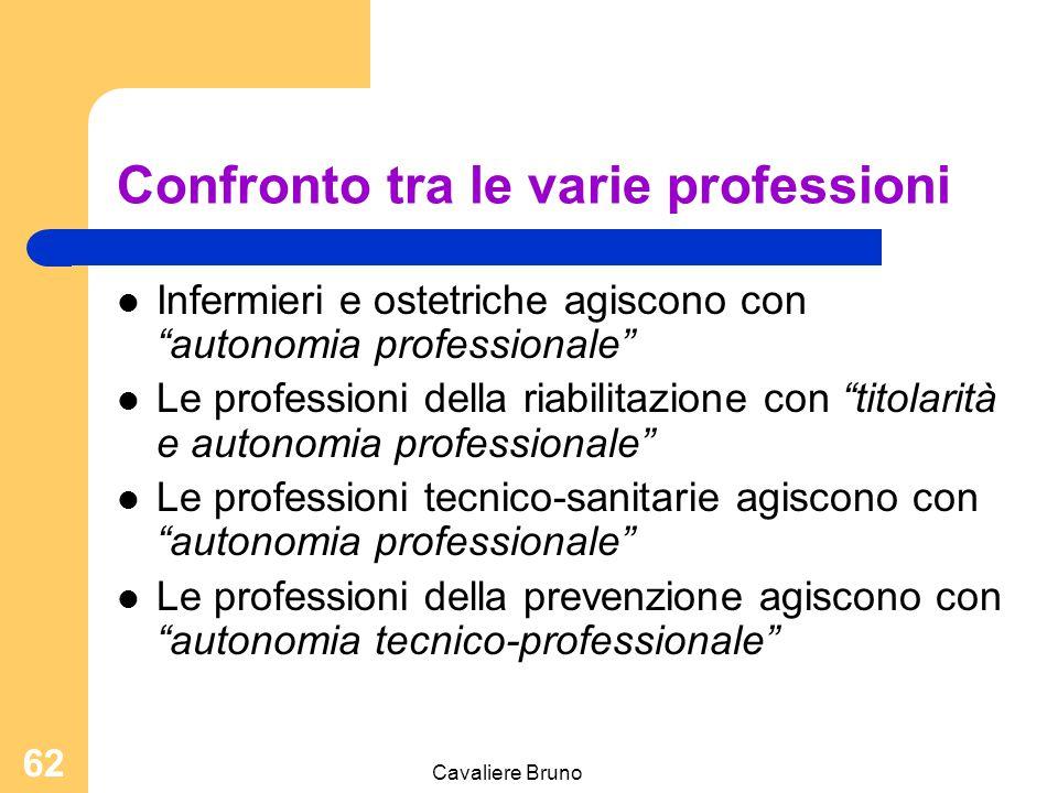 Confronto tra le varie professioni