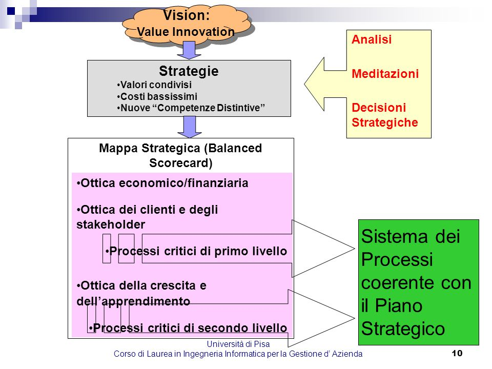 Mappa Strategica (Balanced Scorecard)