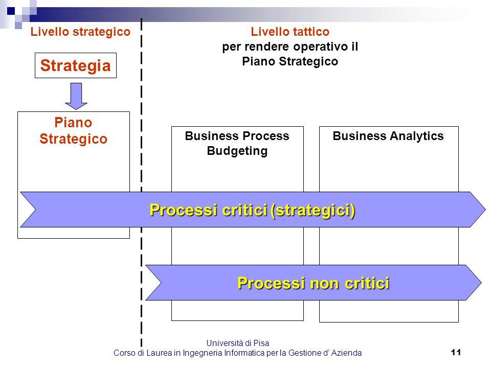 Strategia Processi critici (strategici) Processi non critici