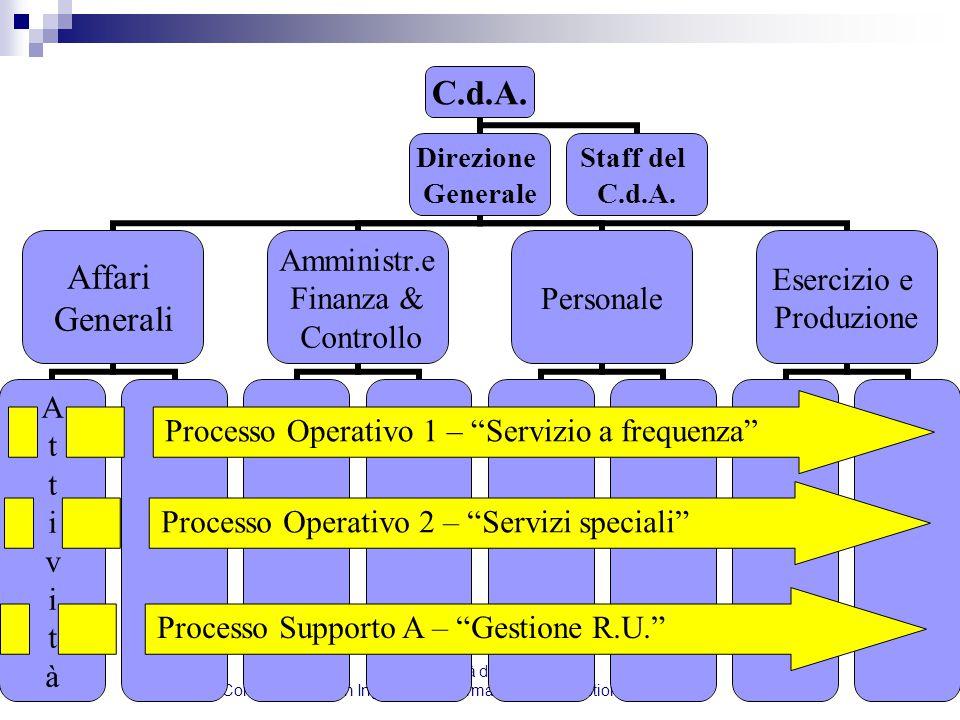 Corso di Laurea in Ingegneria Informatica per la Gestione d' Azienda