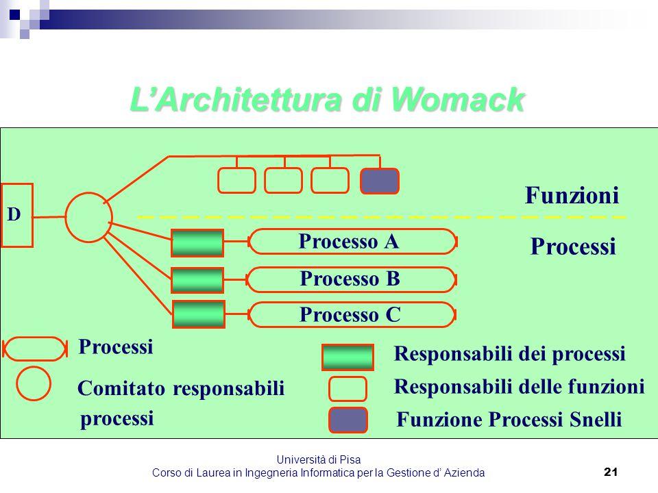 L'Architettura di Womack