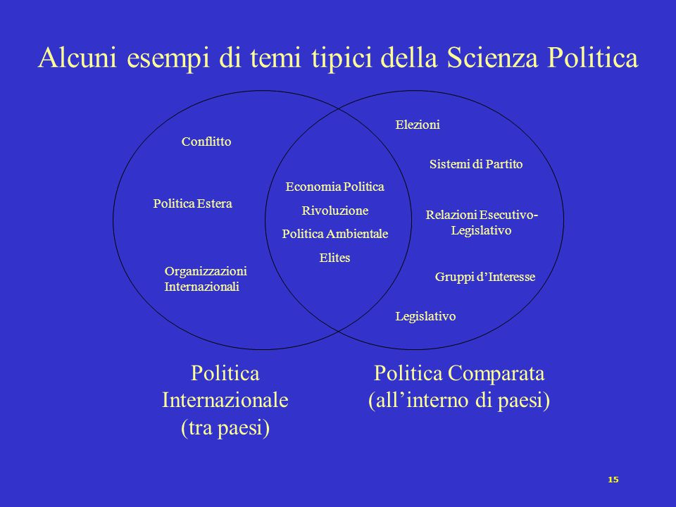 Alcuni esempi di temi tipici della Scienza Politica