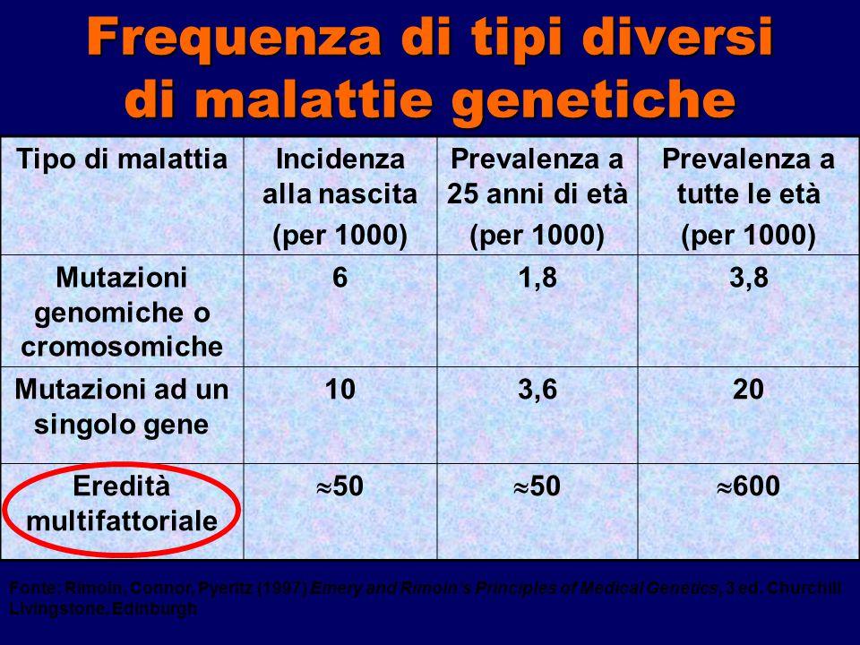Frequenza di tipi diversi di malattie genetiche