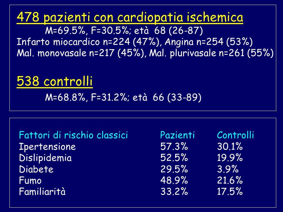 478 pazienti con cardiopatia ischemica