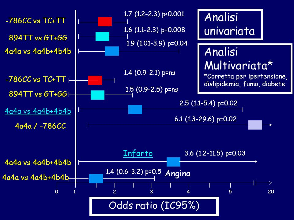 Analisi univariata Analisi Multivariata* Odds ratio (IC95%) Infarto