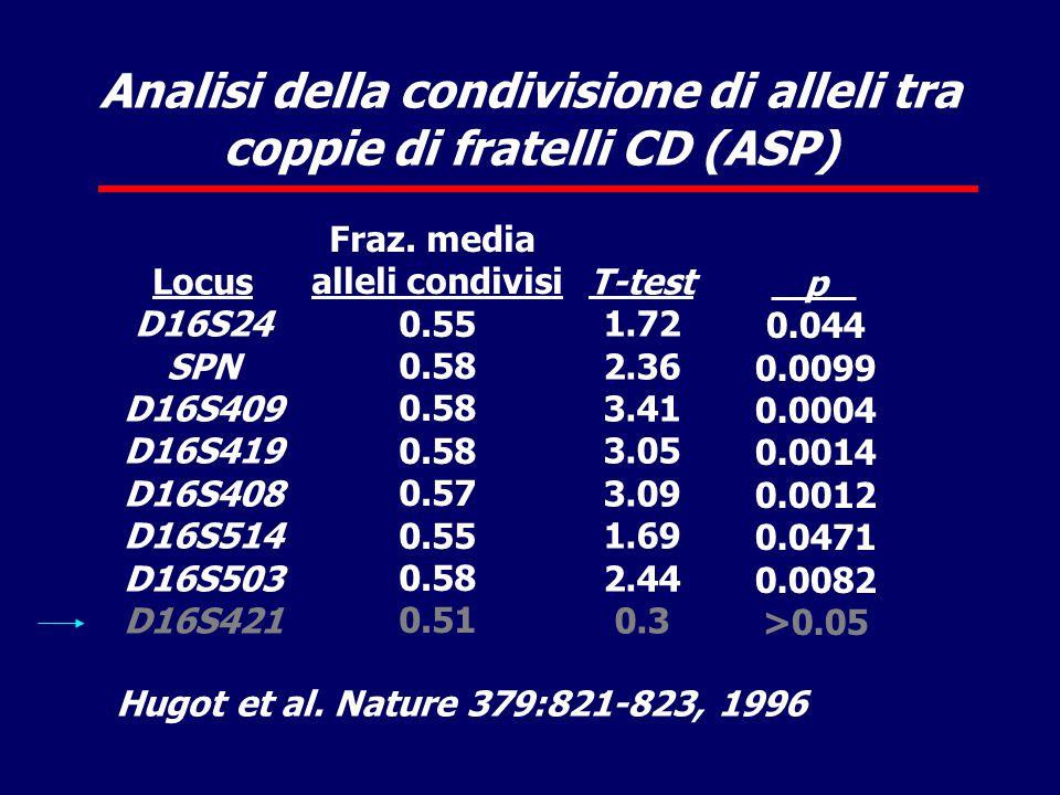 Analisi della condivisione di alleli tra coppie di fratelli CD (ASP)