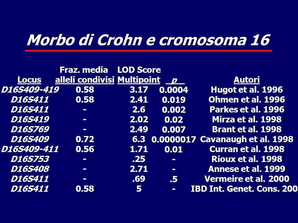 Morbo di Crohn e cromosoma 16