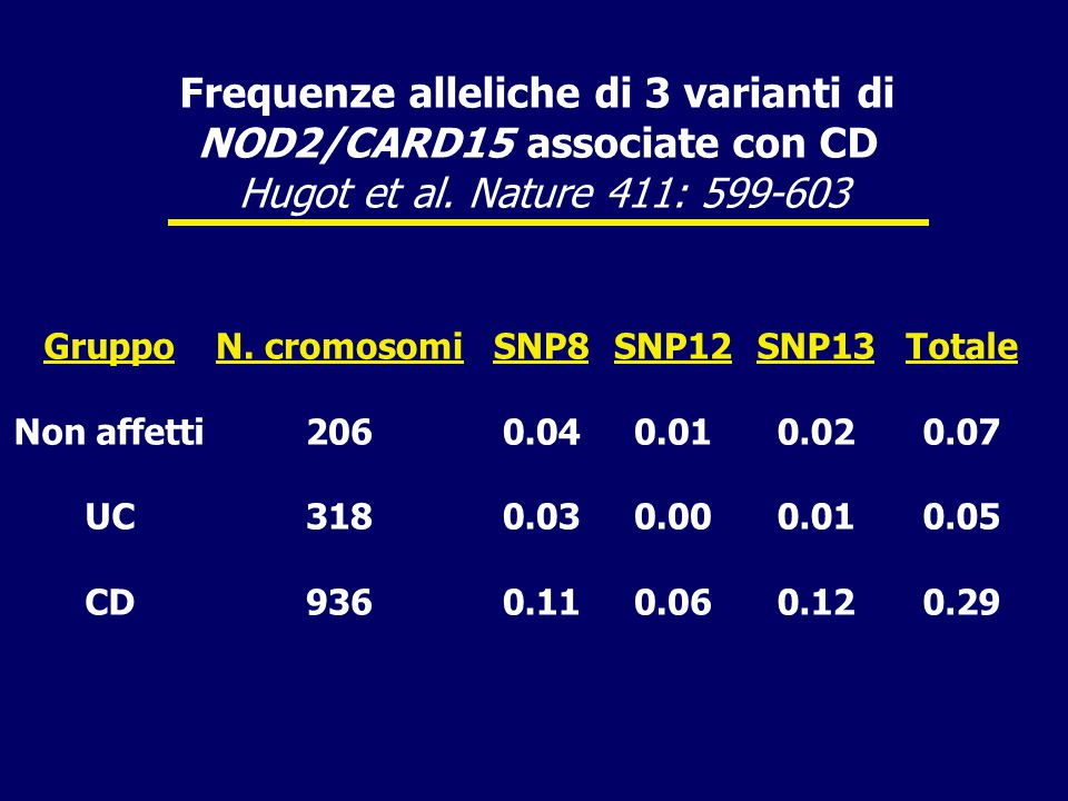 Frequenze alleliche di 3 varianti di NOD2/CARD15 associate con CD Hugot et al. Nature 411: 599-603