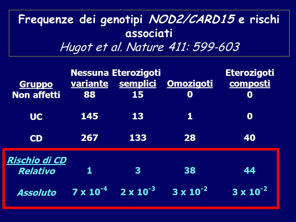 Frequenze dei genotipi NOD2/CARD15 e rischi associati Hugot et al