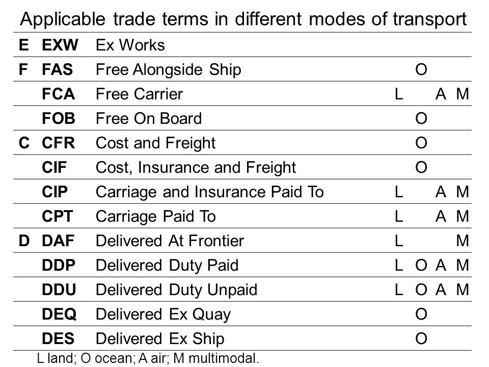 Applicable trade terms in different modes of transport